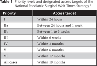 Clinical Relevance of Access Targets for Elective Dental