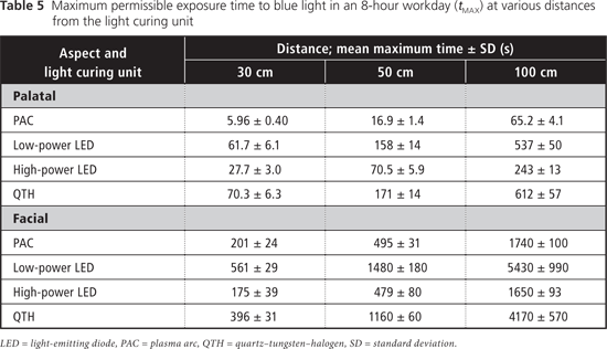 Evaluation Of Ocular Hazards From 4 Types Of Curing Lights