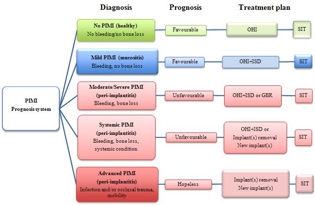 guided bone regeneration in implant dentistry pdf