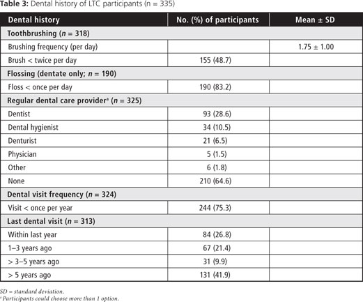 Oral Health Status Of Long Term Care Residents A Vulnerable