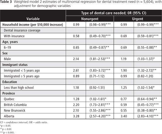 Effects of Income and Dental Insurance Coverage on Need ...