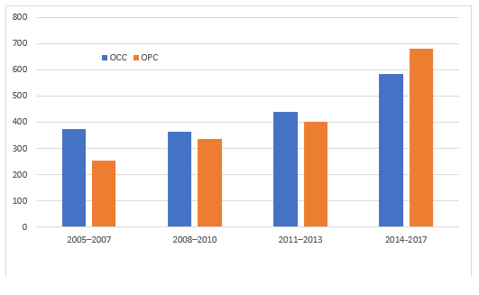 figure 3 -  Trends in the incidence of oral cavity cancer (OCC) and oropharyngeal cancer (OPC)
